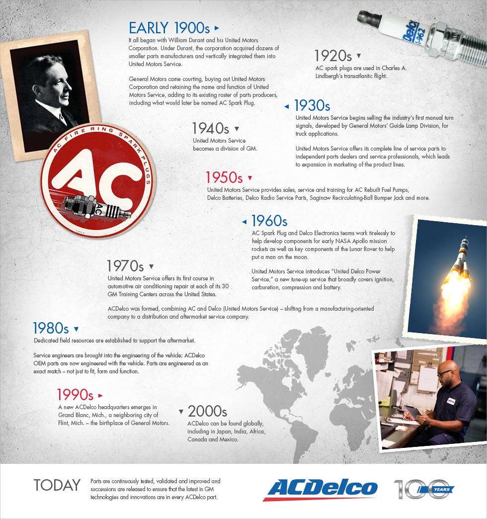 ACDelco History Timeline